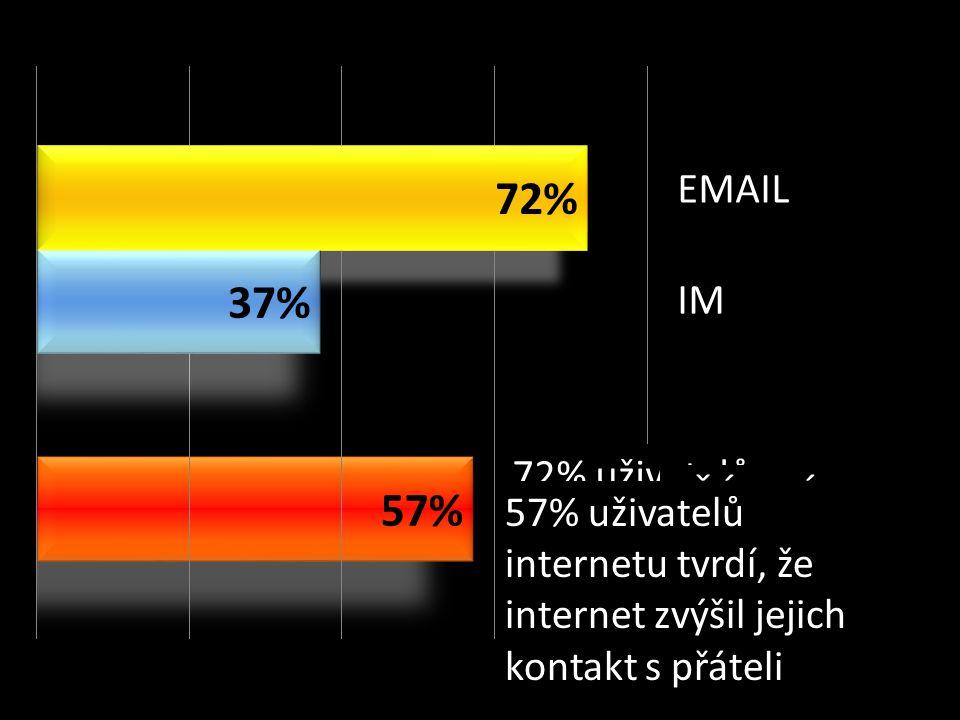 37% uživatelů internetu denně nebo častěji chatuje prostřednictvím IM (icq, jabber, AOL atd.) 72% uživatelů internetu denně něbo častěji komunikuje prostřednictvím emailu EMAIL IM PŘÁTELÉ 57% uživatelů internetu tvrdí, že internet zvýšil jejich kontakt s přáteli