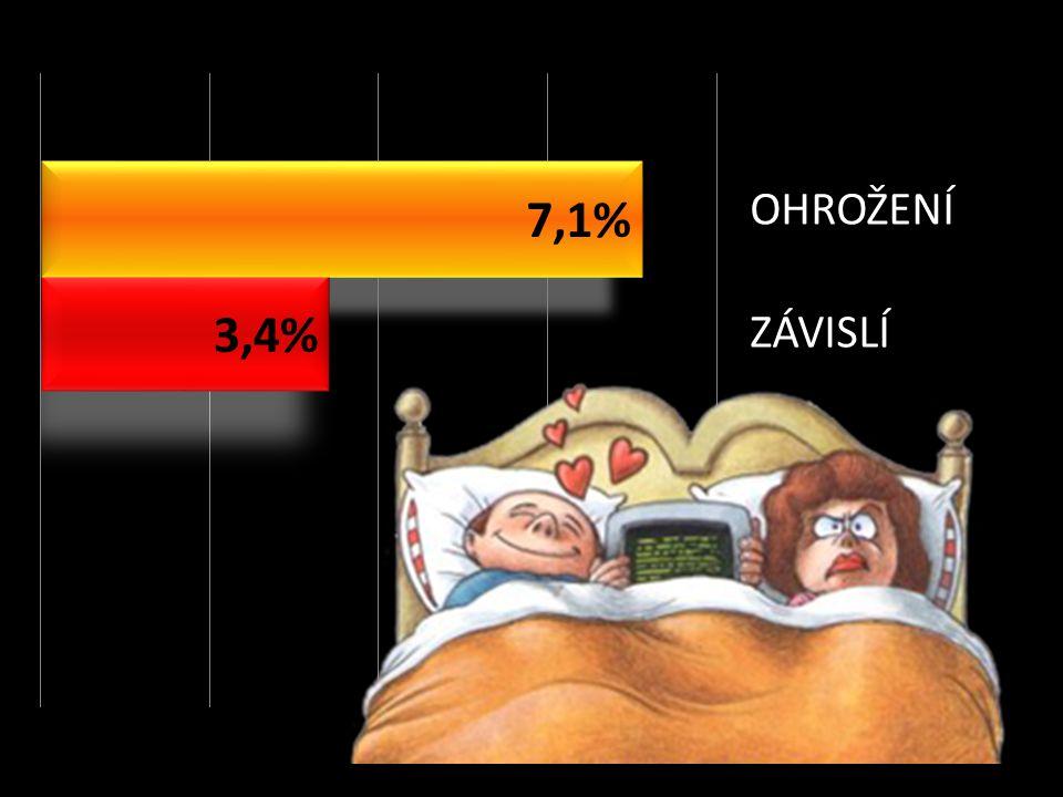 7,1 % uživatelů internetu prokazuje rizikové faktory závislosti na internetu OHROŽENÍ ZÁVISLÍ 3,4% uživatelů internetu jsou na internetu závislí