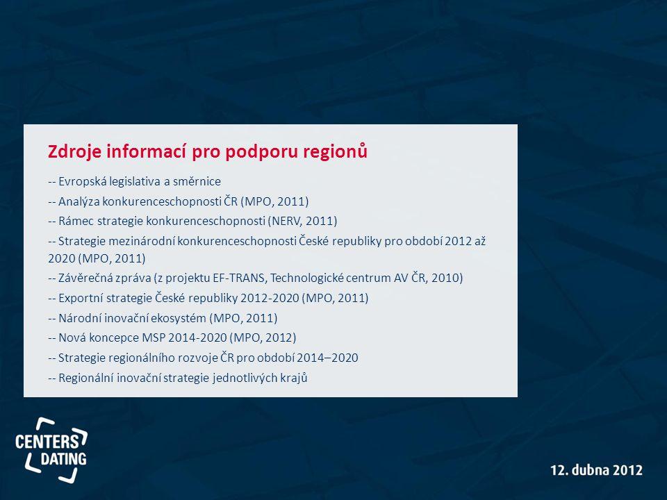 Zdroje informací pro podporu regionů -- Evropská legislativa a směrnice -- Analýza konkurenceschopnosti ČR (MPO, 2011) -- Rámec strategie konkurencesc