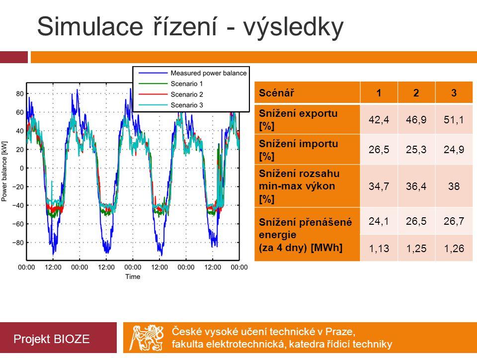 České vysoké učení technické v Praze, fakulta elektrotechnická, katedra řídicí techniky Simulace řízení - výsledky Scénář123 Snížení exportu [%] 42,44
