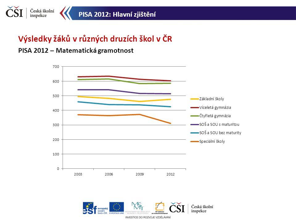 Výsledky žáků v různých druzích škol v ČR PISA 2012 – Matematická gramotnost PISA 2012: Hlavní zjištění