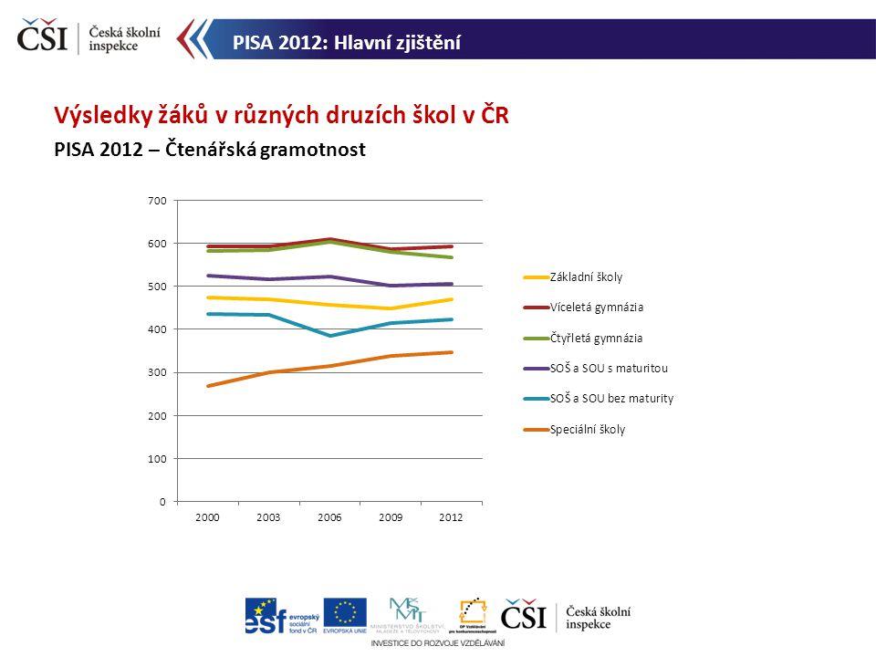 Výsledky žáků v různých druzích škol v ČR PISA 2012 – Čtenářská gramotnost PISA 2012: Hlavní zjištění
