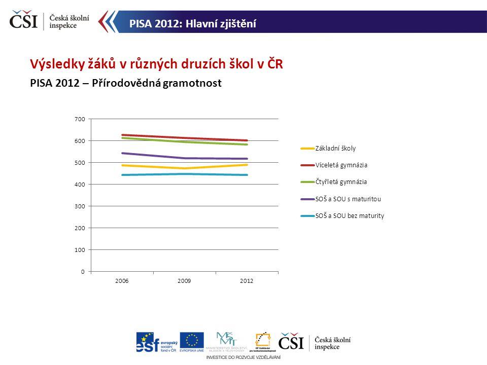 Výsledky žáků v různých druzích škol v ČR PISA 2012 – Přírodovědná gramotnost PISA 2012: Hlavní zjištění