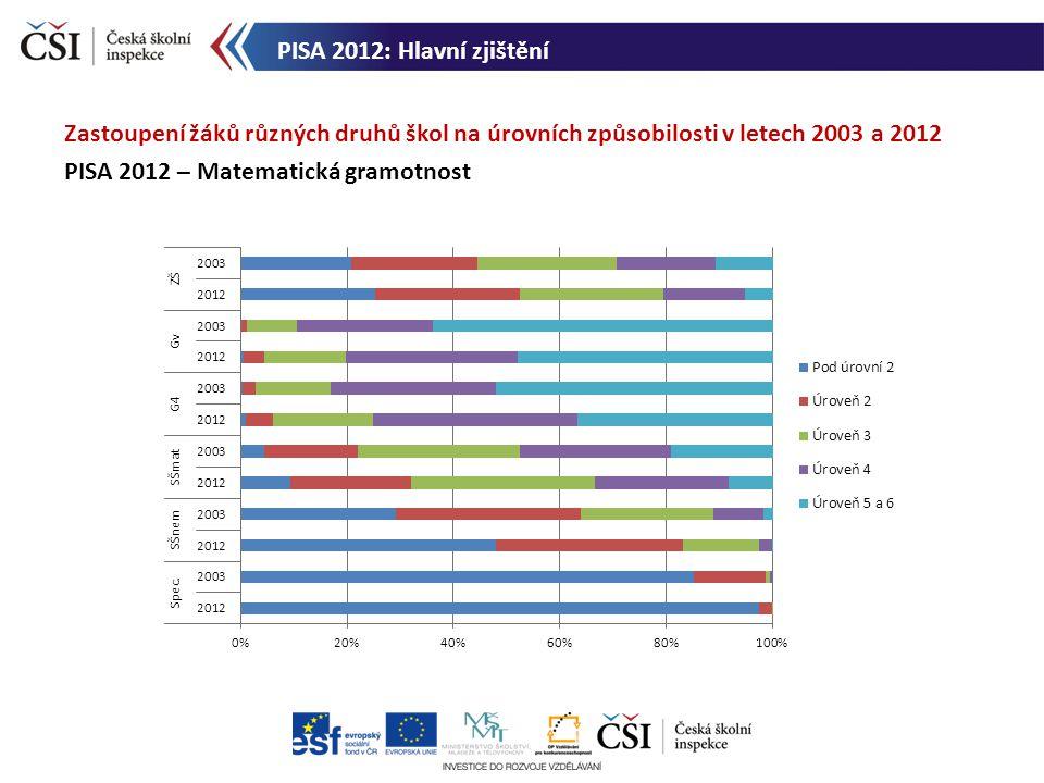 Zastoupení žáků různých druhů škol na úrovních způsobilosti v letech 2003 a 2012 PISA 2012 – Matematická gramotnost PISA 2012: Hlavní zjištění