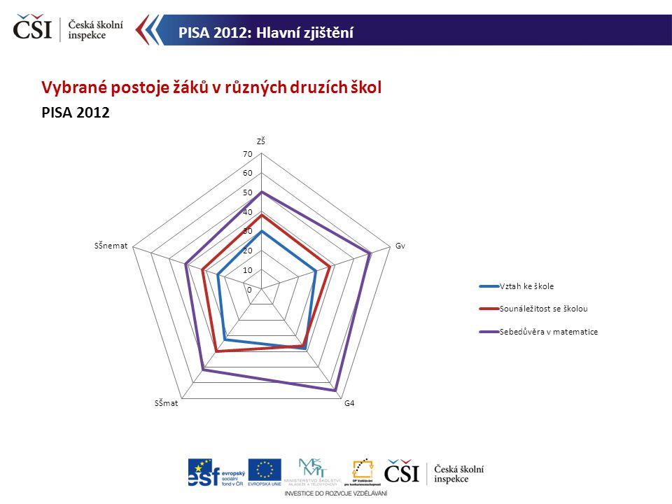 Vybrané postoje žáků v různých druzích škol PISA 2012 PISA 2012: Hlavní zjištění