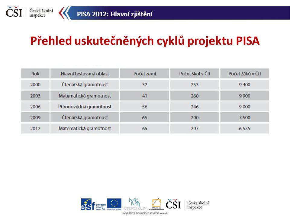 Přehled uskutečněných cyklů projektu PISA PISA 2012: Hlavní zjištění