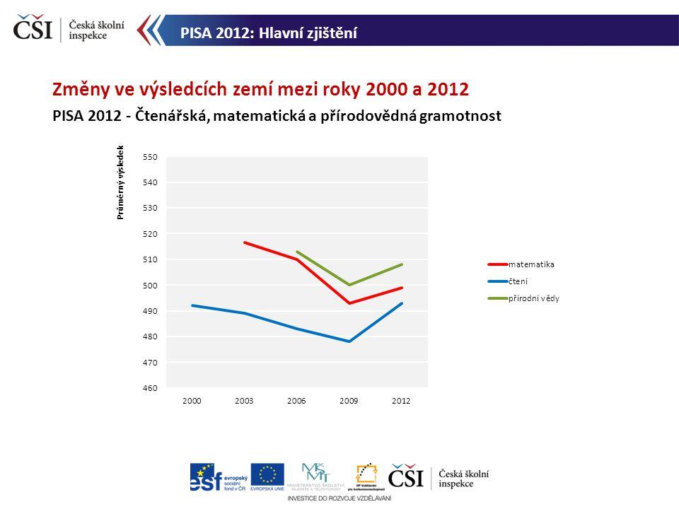 Změny ve výsledcích zemí mezi roky 2000 a 2012 PISA 2012 - Čtenářská, matematická a přírodovědná gramotnost PISA 2012: Hlavní zjištění