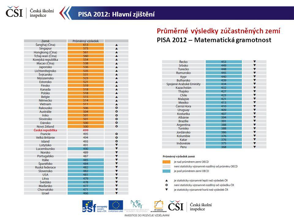 Průměrné výsledky zúčastněných zemí PISA 2012 – Matematická gramotnost