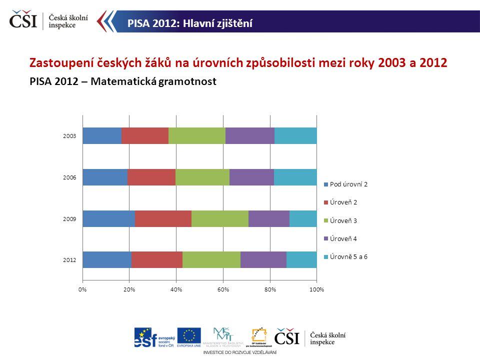 Zastoupení českých žáků na úrovních způsobilosti mezi roky 2003 a 2012 PISA 2012 – Matematická gramotnost PISA 2012: Hlavní zjištění