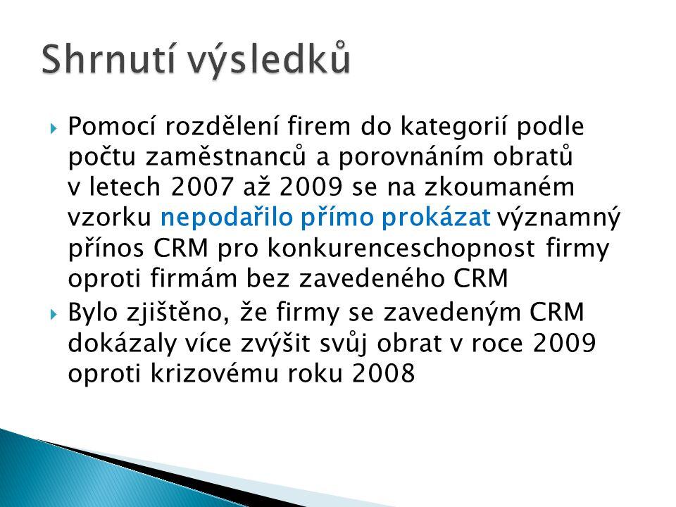  Pomocí rozdělení firem do kategorií podle počtu zaměstnanců a porovnáním obratů v letech 2007 až 2009 se na zkoumaném vzorku nepodařilo přímo prokázat významný přínos CRM pro konkurenceschopnost firmy oproti firmám bez zavedeného CRM  Bylo zjištěno, že firmy se zavedeným CRM dokázaly více zvýšit svůj obrat v roce 2009 oproti krizovému roku 2008