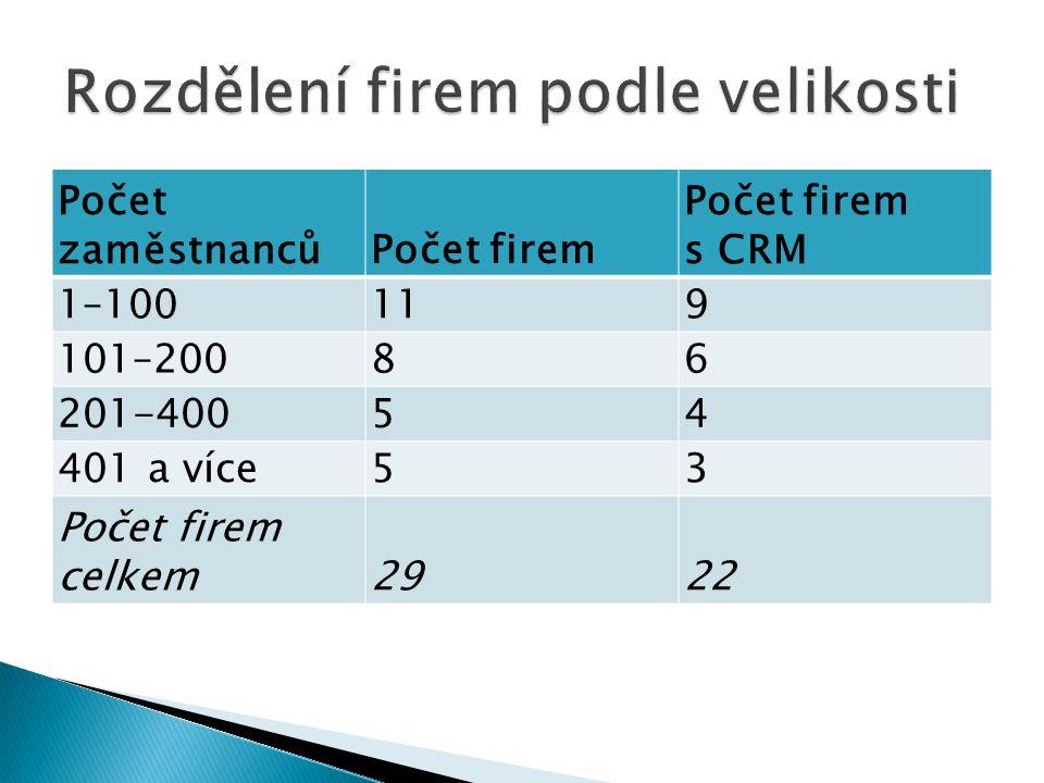 Počet zaměstnancůPočet firem Počet firem s CRM 1–100119 101–20086 201-40054 401 a více53 Počet firem celkem2922