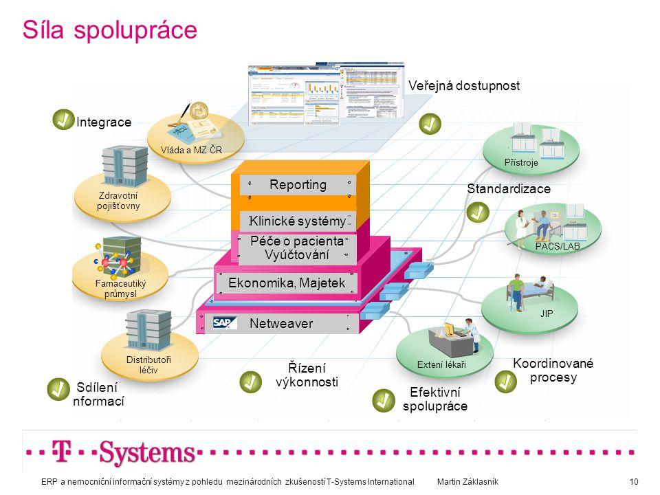Síla spolupráce Veřejná dostupnost Netweaver Integrace Sdílení informací Koordinované procesy Efektivní spolupráce Extení lékaři JIP PACS/LAB Distribu