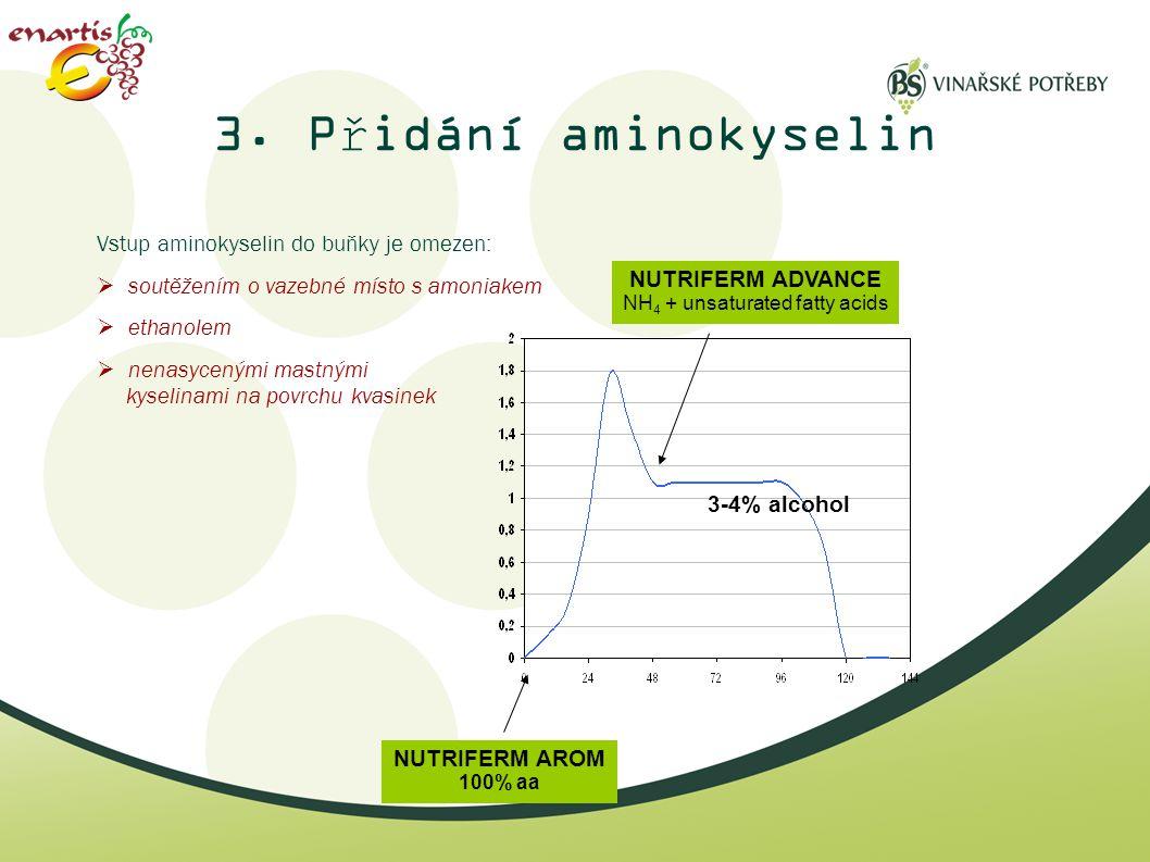 Vstup aminokyselin do buňky je omezen:  soutěžením o vazebné místo s amoniakem  ethanolem  nenasycenými mastnými kyselinami na povrchu kvasinek NUT