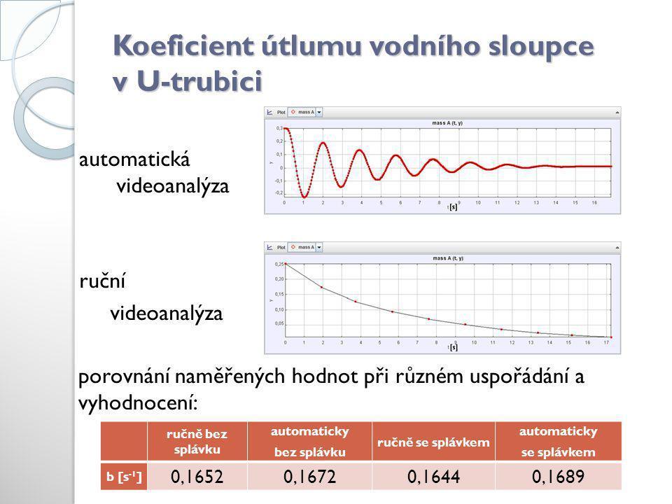 Koeficient útlumu vodního sloupce v U-trubici automatická videoanalýza ruční videoanalýza ručně bez splávku automaticky bez splávku ručně se splávkem