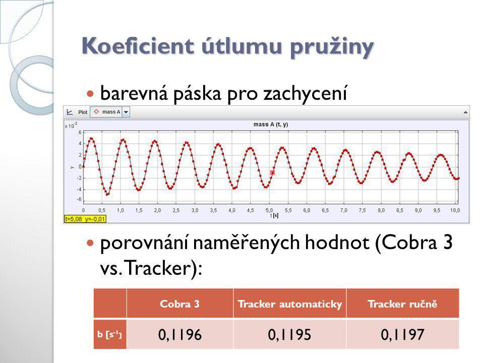 Koeficient útlumu pružiny  barevná páska pro zachycení  porovnání naměřených hodnot (Cobra 3 vs. Tracker): Cobra 3Tracker automatickyTracker ručně b