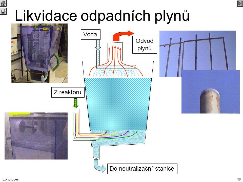 Epi proces10 Likvidace odpadních plynů Do neutralizační stanice Z reaktoru Voda Odvod plynů