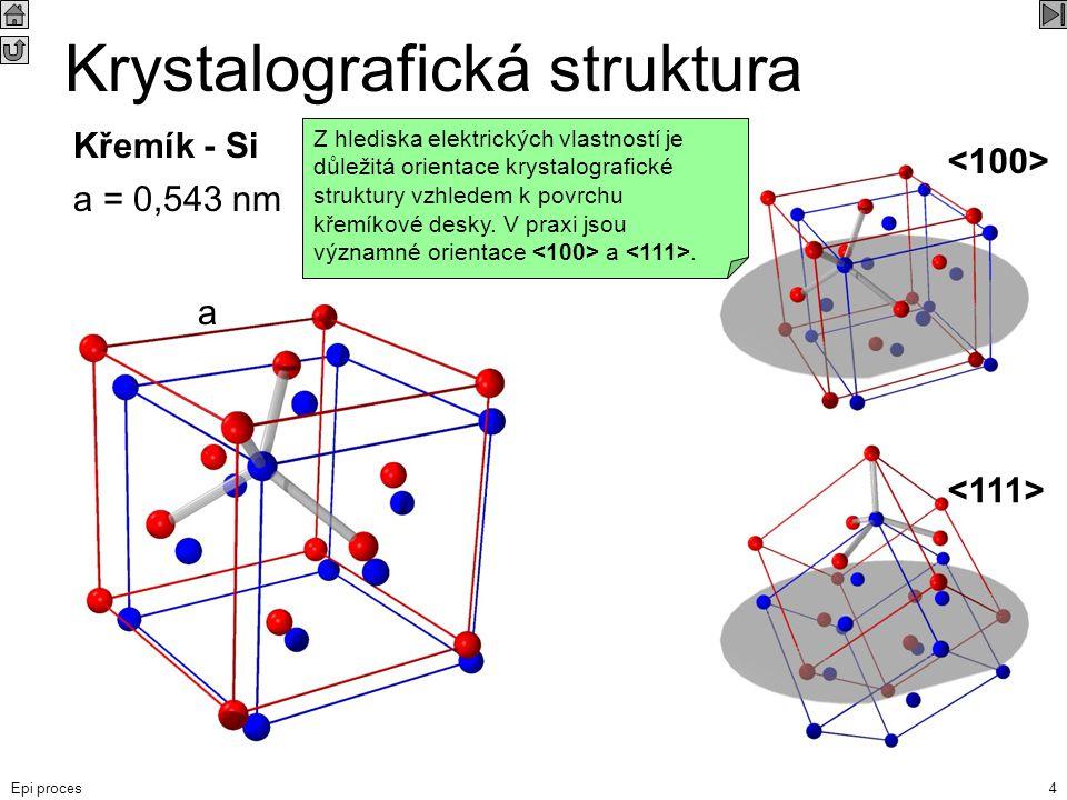 Epi proces4 Krystalografická struktura Křemík - Si a = 0,543 nm a Základem krystalografické struktury křemíku je plošně centrovaná kubická struktura -