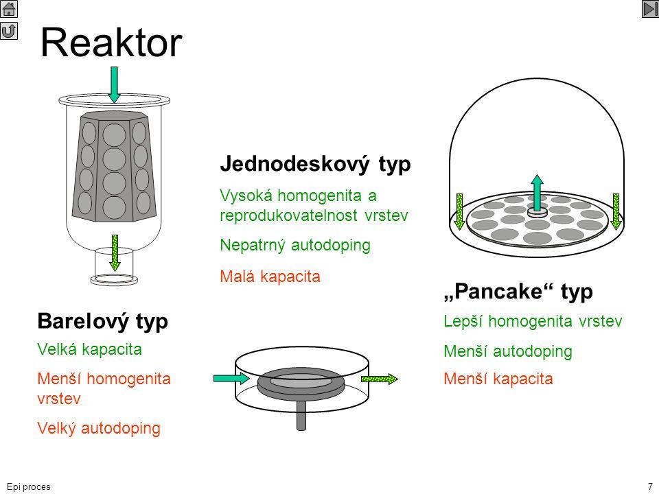 "Epi proces7 Reaktor Barelový typ ""Pancake"" typ Jednodeskový typ Velká kapacita Menší homogenita vrstev Velký autodoping Malá kapacita Vysoká homogenit"