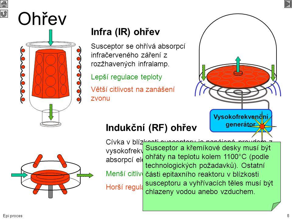 Epi proces8 Ohřev Vysokofrekvenční generátor Infra (IR) ohřev Susceptor se ohřívá absorpcí infračerveného záření z rozžhavených infralamp. Indukční (R