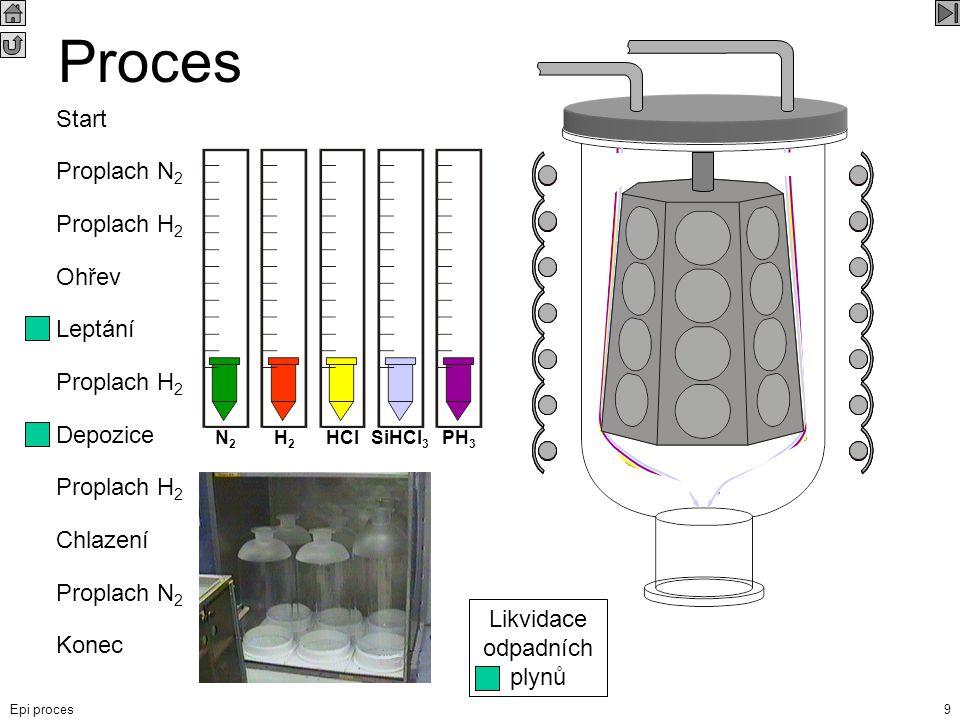 Epi proces9 Proplach H 2 Depozice Proplach H 2 Leptání Proplach N 2 Chlazení Konec Ohřev Likvidace odpadních plynů Proces N2N2 H2H2 HClSiHCl 3 PH 3 St