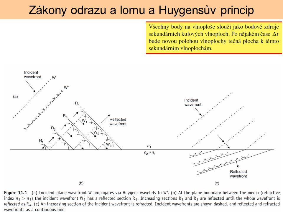 Zákony odrazu a lomu a Huygensův princip