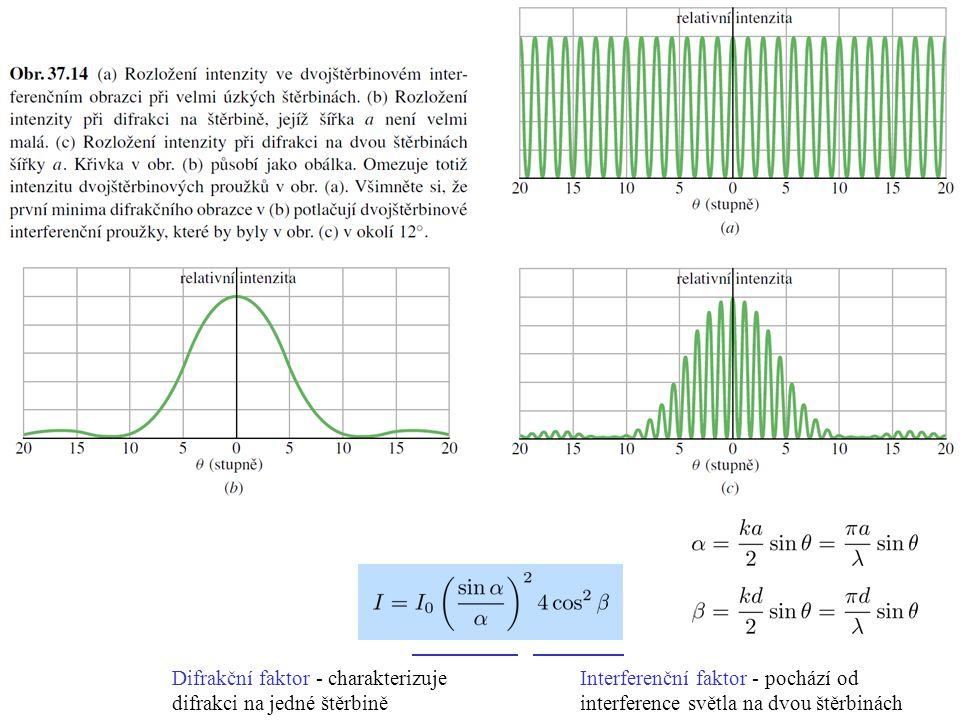 Difrakční faktor - charakterizuje difrakci na jedné štěrbině Interferenční faktor - pochází od interference světla na dvou štěrbinách