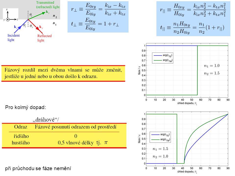 """Interference na tenké vrstvě vlna odražená na předním rozhraní vlna odražená na zadním rozhraní dopadající vlna Sledujeme pro jednoduchost 2 vlny (""""dvojpaprsková interference ) a kolmý dopad."""