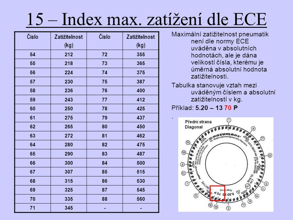 15 – Index max.
