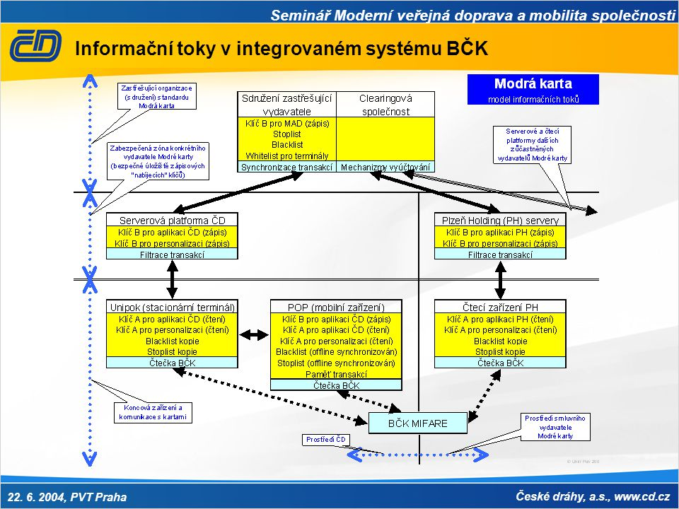 Seminář Moderní veřejná doprava a mobilita společnosti 22. 6. 2004, PVT Praha České dráhy, a.s., www.cd.cz Informační toky v integrovaném systému BČK