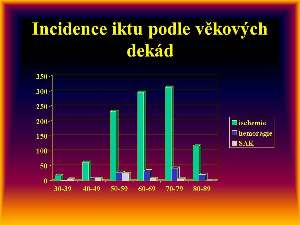 285 iktů /100 tisíc obyvatel za rok