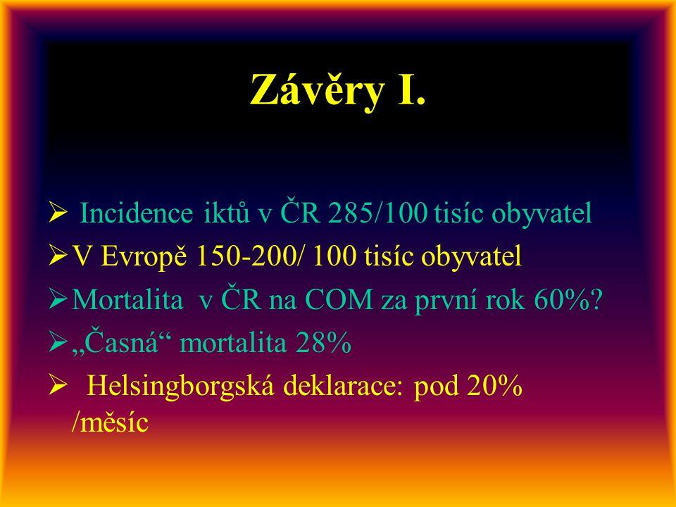 Rizikové faktory •I S C H E M I E  Hypertenze: 71,7% oFibrilace síní: 15,5%  ICHS 43,2%  Předchozí iktus:22,3%  TIA 5,2%  DM 34,6%  Kuřák 43,5%