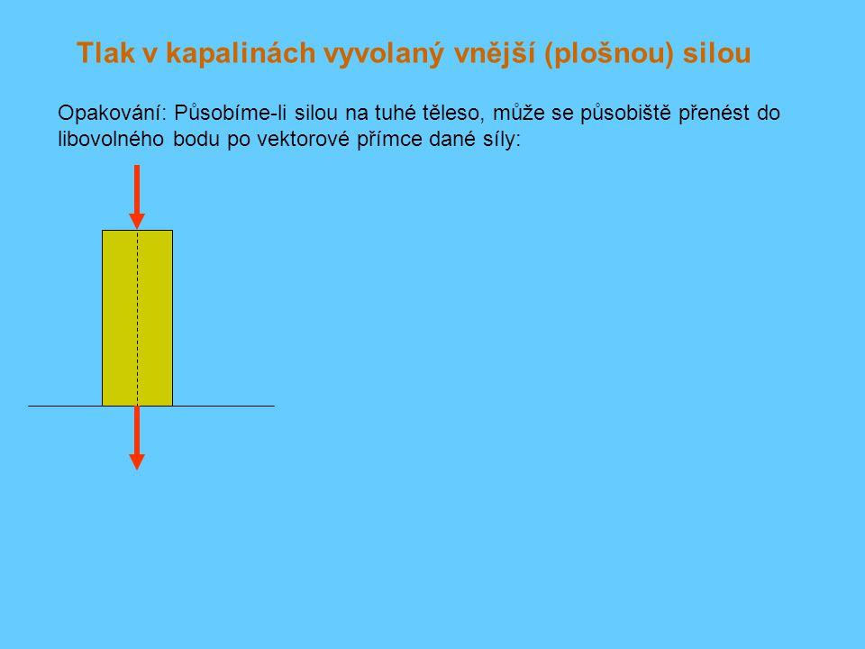Tlak v kapalinách vyvolaný vnější (plošnou) silou Opakování: Působíme-li silou na tuhé těleso, může se působiště přenést do libovolného bodu po vektor