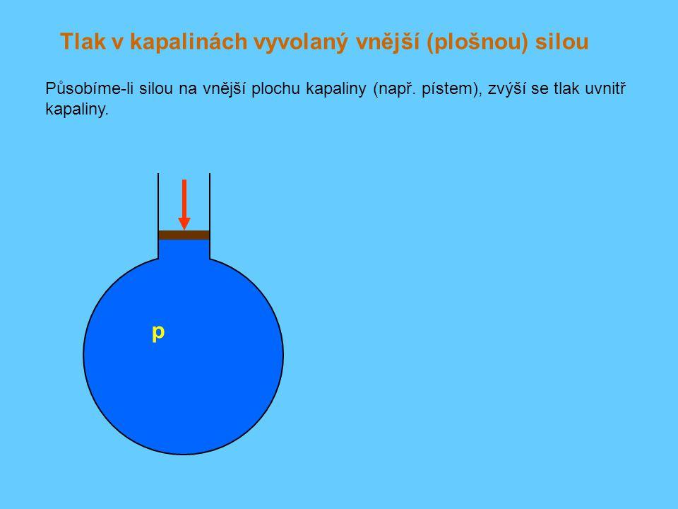 Tlak v kapalinách vyvolaný vnější (plošnou) silou Působíme-li silou na vnější plochu kapaliny (např. pístem), zvýší se tlak uvnitř kapaliny. p