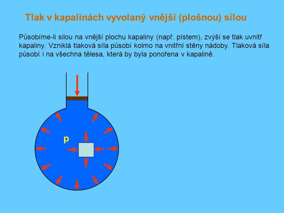 Tlak v kapalinách vyvolaný vnější (plošnou) silou Působíme-li silou na vnější plochu kapaliny (např. pístem), zvýší se tlak uvnitř kapaliny. Vzniklá t