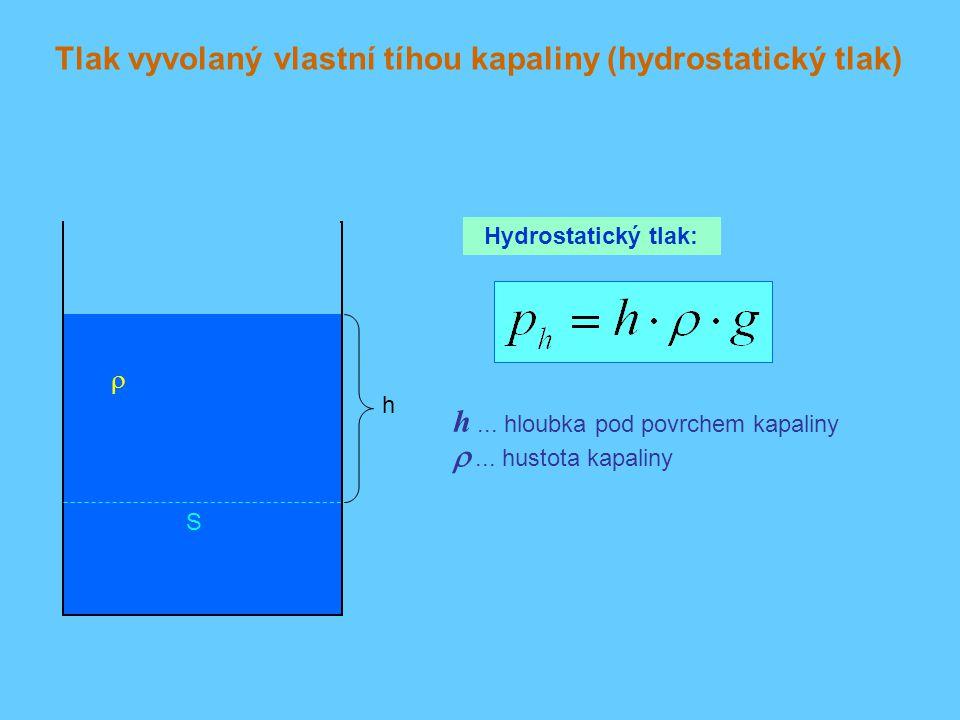 Tlak vyvolaný vlastní tíhou kapaliny (hydrostatický tlak) h S  Hydrostatický tlak: h... hloubka pod povrchem kapaliny  ... hustota kapaliny