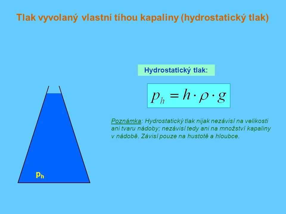 Tlak vyvolaný vlastní tíhou kapaliny (hydrostatický tlak) Hydrostatický tlak: phph Poznámka: Hydrostatický tlak nijak nezávisí na velikosti ani tvaru