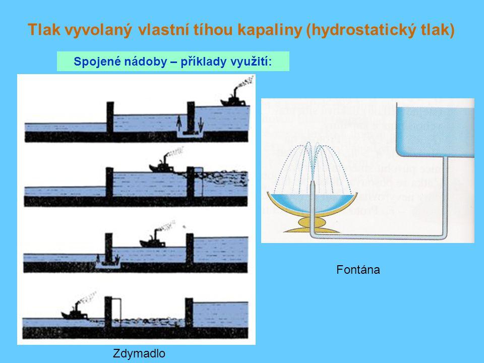 Tlak vyvolaný vlastní tíhou kapaliny (hydrostatický tlak) Spojené nádoby – příklady využití: Zdymadlo Fontána