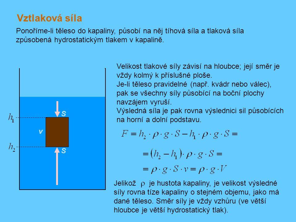 Vztlaková síla Ponoříme-li těleso do kapaliny, působí na něj tíhová síla a tlaková síla způsobená hydrostatickým tlakem v kapalině. Velikost tlakové s