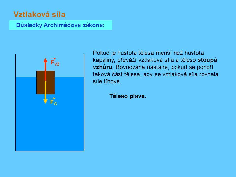 Vztlaková síla Důsledky Archimédova zákona: F VZ FGFG Těleso plave. Pokud je hustota tělesa menší než hustota kapaliny, převáží vztlaková síla a těles