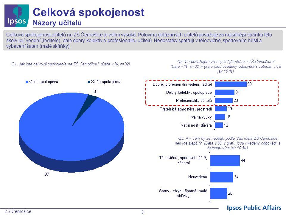 ZŠ Černošice 19 Spolupráce s ředitelem školy a ostatními učiteli Názory učitelů Q21.