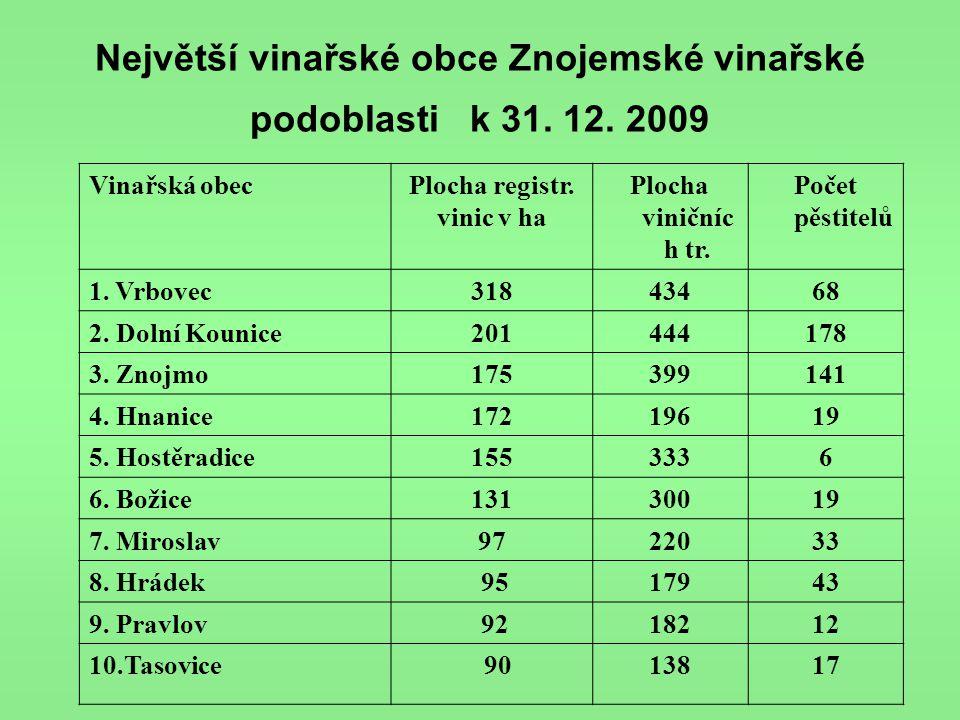 Největší vinařské obce Znojemské vinařské podoblasti k 31. 12. 2009 Vinařská obecPlocha registr. vinic v ha Plocha viničníc h tr. Počet pěstitelů 1. V