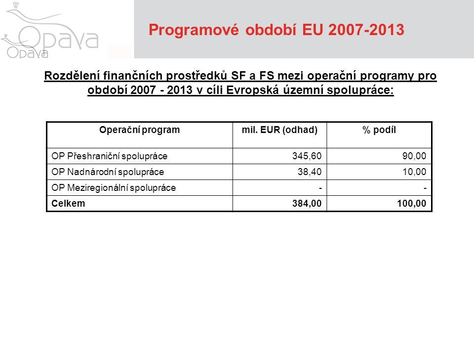 Programové období EU 2007-2013 Tématické operační programy (projekty investiční a neinvestiční) Oblast podpory:Příklady podporovaných aktivit 1) Podnikatelské a inovační aktivity Vznik a rozvoj firem, efektivní zdroje energie, služby pro podnikání 2) Zlepšování kvality životního prostředí Vodohospodářská infrastruktura, kvalita ovzduší, udržitelné zdroje energie, nakládání s odpady, omezování průmyslového znečištění, zlepšování stavu krajiny, rozvoj infrastruktury environmentálního vzdělávání 3) Modernizace železniční, dálniční a silniční sítě TEN-T, modernizace železniční sítě mimo TEN-T, silnice 1.