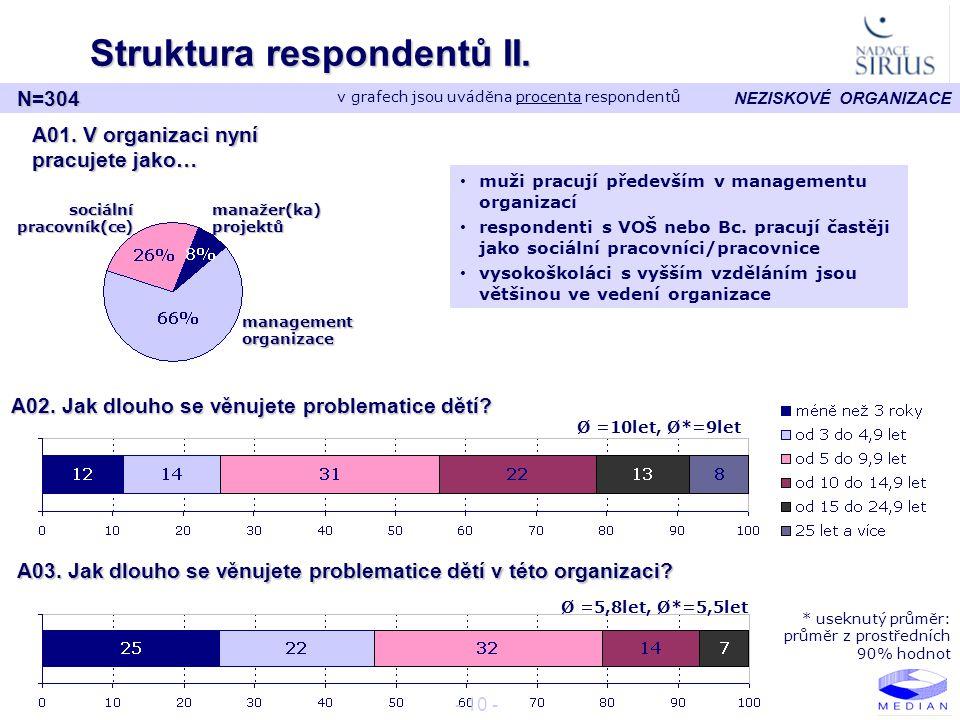 NEZISKOVÉ ORGANIZACE - 10 - Struktura respondentů II. A01. V organizaci nyní pracujete jako… sociální pracovník(ce) N=304 management organizace manaže