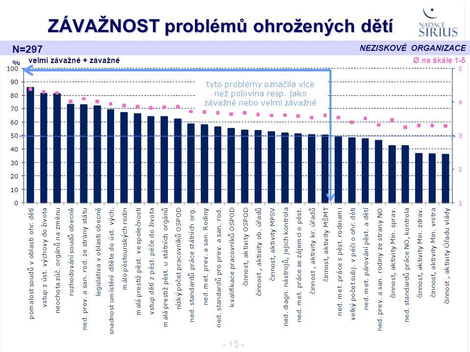 NEZISKOVÉ ORGANIZACE ZÁVAŽNOST problémů ohrožených dětí - 13 - % Ø na škále 1-5 velmi závažné + závažné tyto problémy označila více než polovina resp.