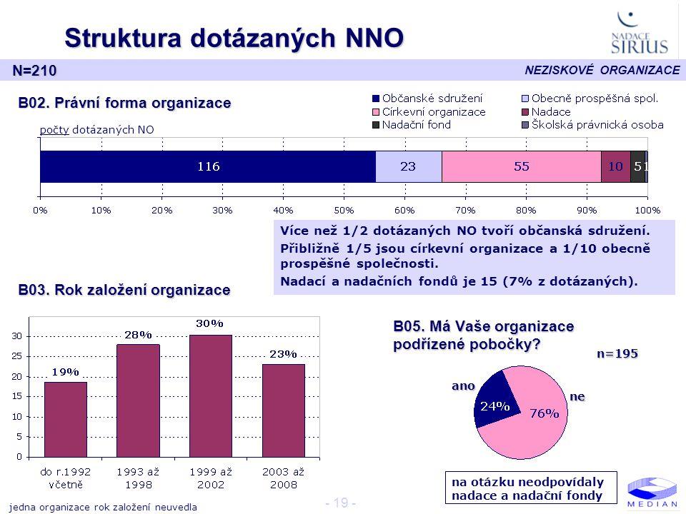 NEZISKOVÉ ORGANIZACE - 19 - Struktura dotázaných NNO B02. Právní forma organizace N=210 B03. Rok založení organizace B05. Má Vaše organizace podřízené