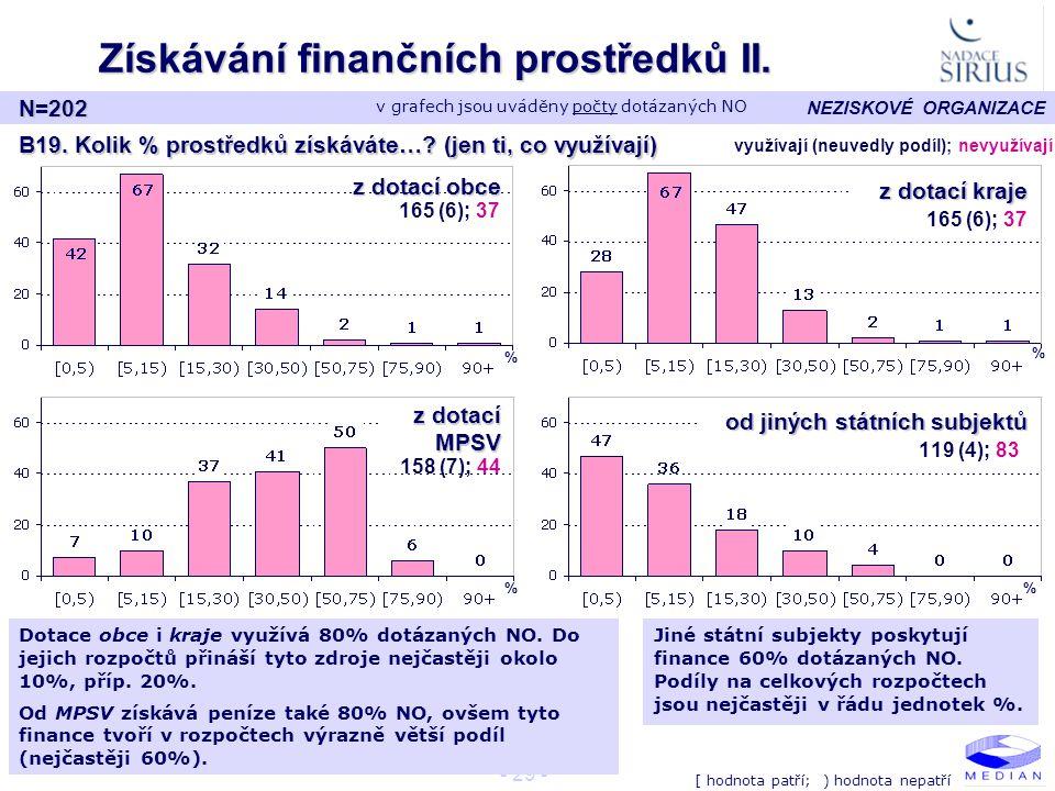 NEZISKOVÉ ORGANIZACE - 29 - Získávání finančních prostředků II.