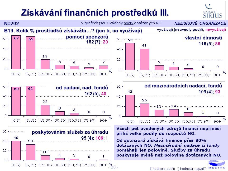 NEZISKOVÉ ORGANIZACE - 30 - Získávání finančních prostředků III. N=202 B19. Kolik % prostředků získáváte…? (jen ti, co využívají) od mezinárodních nad
