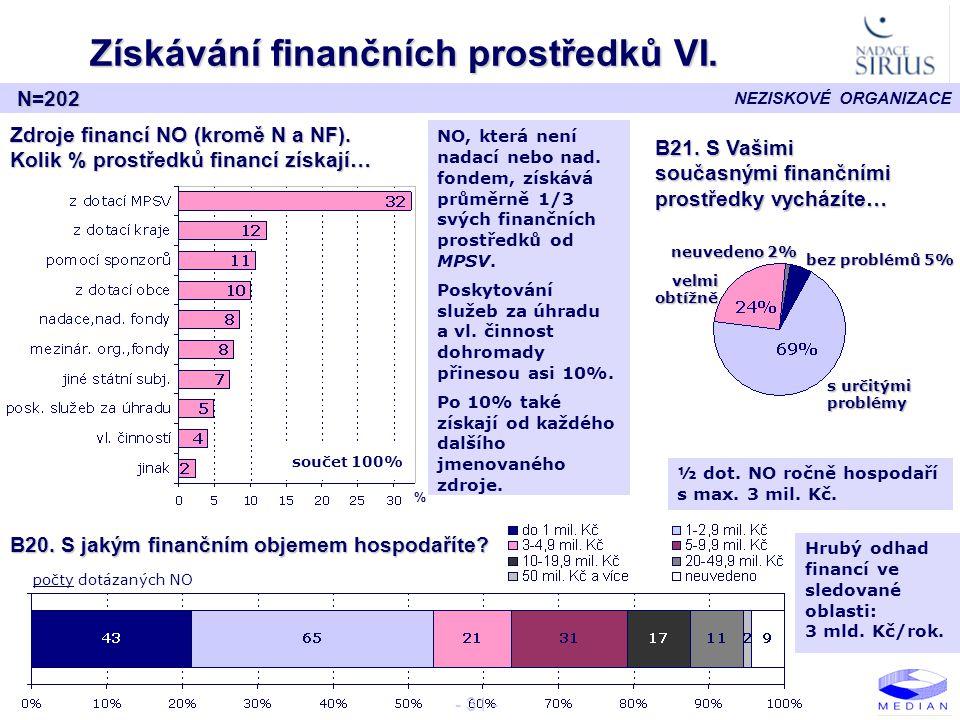 NEZISKOVÉ ORGANIZACE - 31 - Získávání finančních prostředků VI. N=202 B20. S jakým finančním objemem hospodaříte? B21. S Vašimi současnými finančními