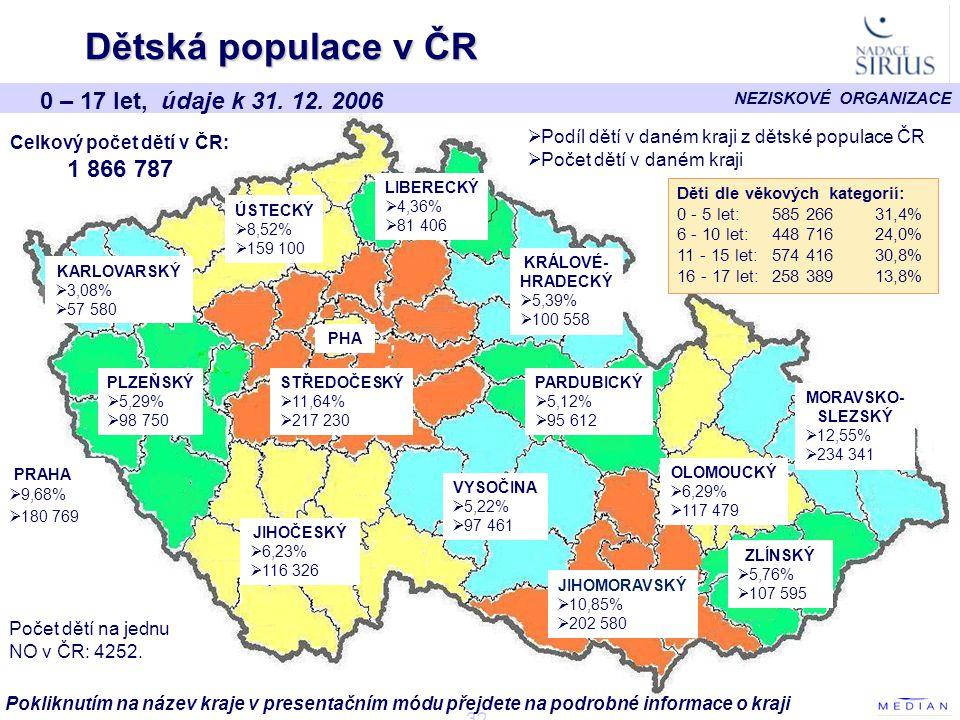 NEZISKOVÉ ORGANIZACE - 32 - Dětská populace v ČR PHA ÚSTECKÝ  8,52% 8,52%  159 100 159 100 PLZEŇSKÝ  5,29% 5,29%  98 750 98 750 JIHOČESKÝ  6,23% 6,23%  116 326 116 326 STŘEDOČESKÝ  11,64% 11,64%  217 230 217 230 VYSOČINA  5,22% 5,22%  97 461 97 461 LIBERECKÝ  4,36% 4,36%  81 406 81 406 KRÁLOVÉ- HRADECKÝ  5,39% 5,39%  100 558 100 558 PARDUBICKÝ  5,12% 5,12%  95 612 95 612 JIHOMORAVSKÝ  10,85% 10,85%  202 580 202 580 OLOMOUCKÝ  6,29% 6,29%  117 479 117 479 ZLÍNSKÝ  5,76% 5,76%  107 595 107 595 MORAVSKO- SLEZSKÝ  12,55% 12,55%  234 341 234 341 Celkový počet dětí v ČR: 1 866 787  Podíl dětí v daném kraji z dětské populace ČR  Počet dětí v daném kraji PRAHA  9,68%  180 769 Děti dle věkových kategorií: 0 - 5 let:585 266 31,4% 6 - 10 let:448 71624,0% 11 - 15 let: 574 416 30,8% 16 - 17 let:258 389 13,8% 0 – 17 let, údaje k 31.