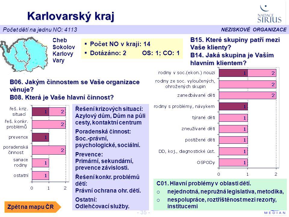 NEZISKOVÉ ORGANIZACE - 35 - Karlovarský kraj Cheb Sokolov Karlovy Vary  Počet NO v kraji: 14  Dotázáno: 2 OS: 1; CO: 1 Počet dětí na jednu NO: 4113